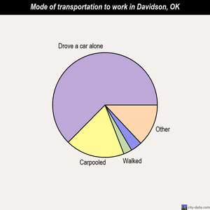 Davidson mode of transportation to work chart