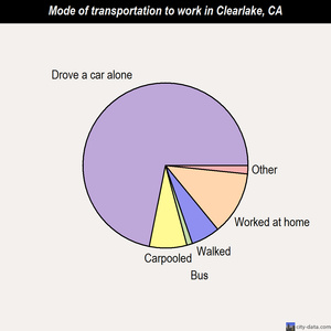 Clearlake mode of transportation to work chart