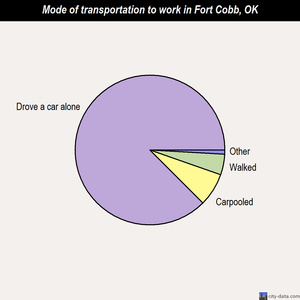 Fort Cobb mode of transportation to work chart