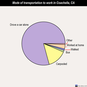 Coachella mode of transportation to work chart