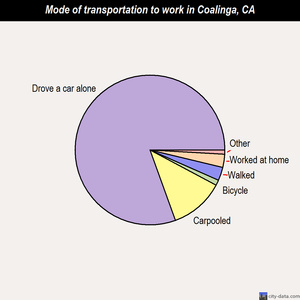 Coalinga mode of transportation to work chart
