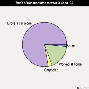 Cobb mode of transportation to work chart