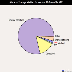 Holdenville mode of transportation to work chart
