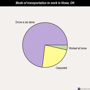 Howe mode of transportation to work chart