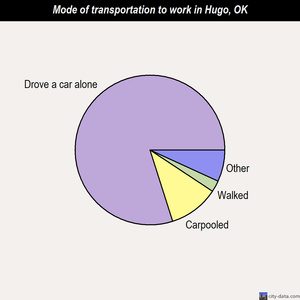 Hugo mode of transportation to work chart