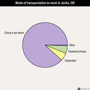 Jenks mode of transportation to work chart