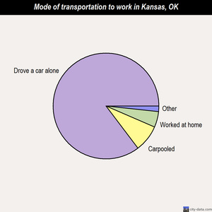 Kansas mode of transportation to work chart