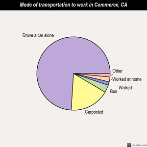 Commerce mode of transportation to work chart