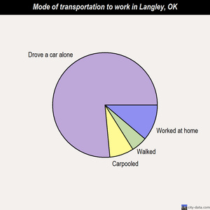 Langley mode of transportation to work chart