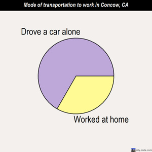 Concow mode of transportation to work chart