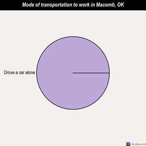 Macomb mode of transportation to work chart