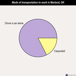 Marland mode of transportation to work chart