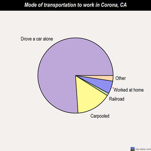 Corona mode of transportation to work chart