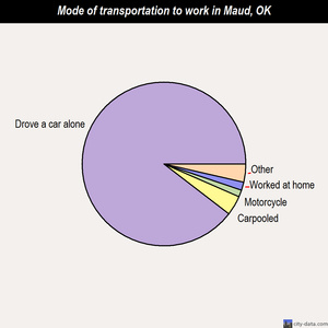 Maud mode of transportation to work chart
