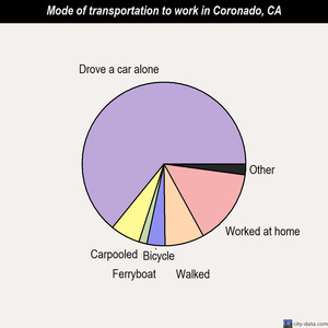 Coronado mode of transportation to work chart