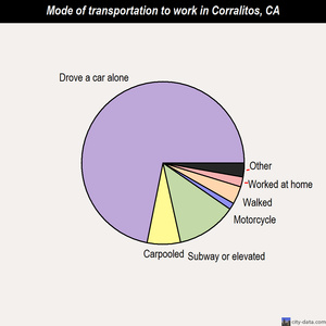 Corralitos mode of transportation to work chart