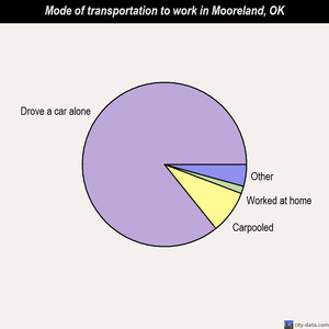 Mooreland mode of transportation to work chart