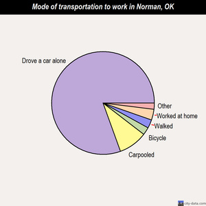 Norman mode of transportation to work chart