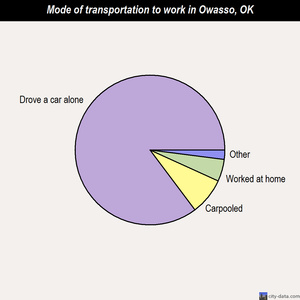 Owasso mode of transportation to work chart