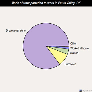 Pauls Valley mode of transportation to work chart