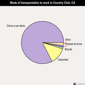 Country Club mode of transportation to work chart