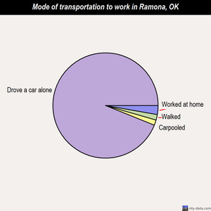 Ramona mode of transportation to work chart