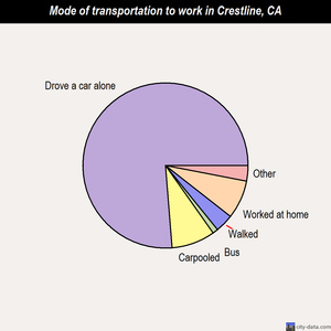 Crestline mode of transportation to work chart