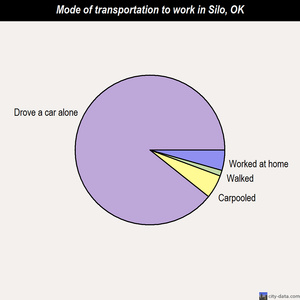 Silo mode of transportation to work chart