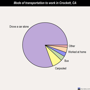 Crockett mode of transportation to work chart