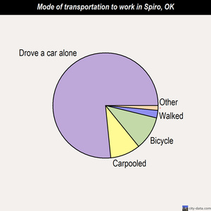 Spiro mode of transportation to work chart