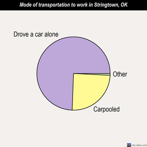 Stringtown mode of transportation to work chart
