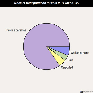 Texanna mode of transportation to work chart