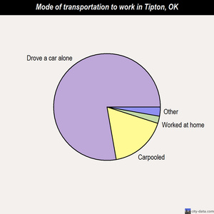 Tipton mode of transportation to work chart