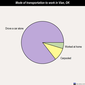 Vian mode of transportation to work chart