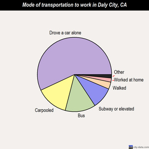 Daly City mode of transportation to work chart