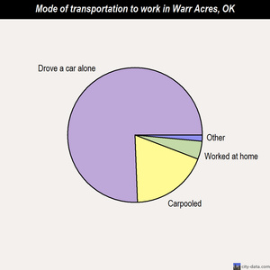 Warr Acres mode of transportation to work chart
