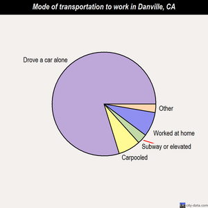 Danville mode of transportation to work chart
