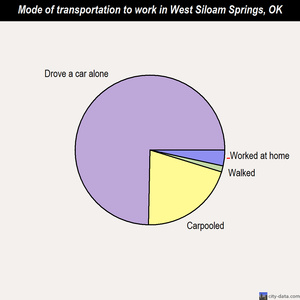 West Siloam Springs mode of transportation to work chart