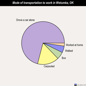 Wetumka mode of transportation to work chart