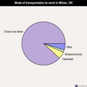 Wister mode of transportation to work chart