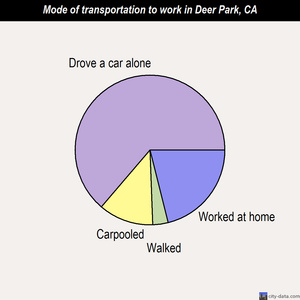 Deer Park mode of transportation to work chart