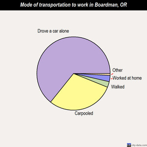 Boardman mode of transportation to work chart