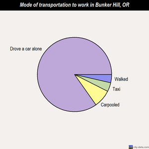Bunker Hill mode of transportation to work chart