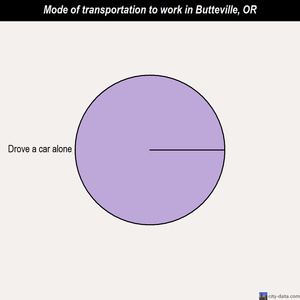 Butteville mode of transportation to work chart