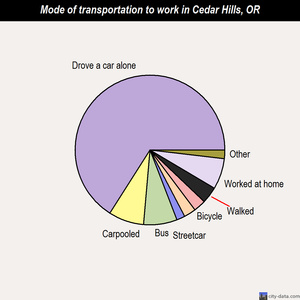Cedar Hills mode of transportation to work chart
