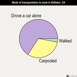 Delleker mode of transportation to work chart