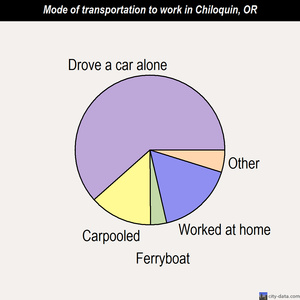 Chiloquin mode of transportation to work chart
