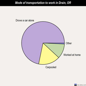 Drain mode of transportation to work chart