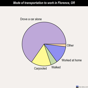 Florence mode of transportation to work chart