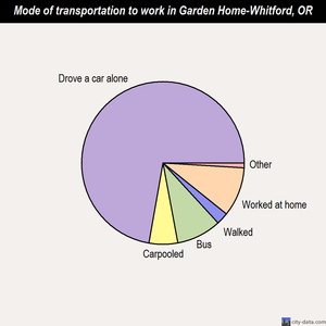 Garden Home-Whitford mode of transportation to work chart